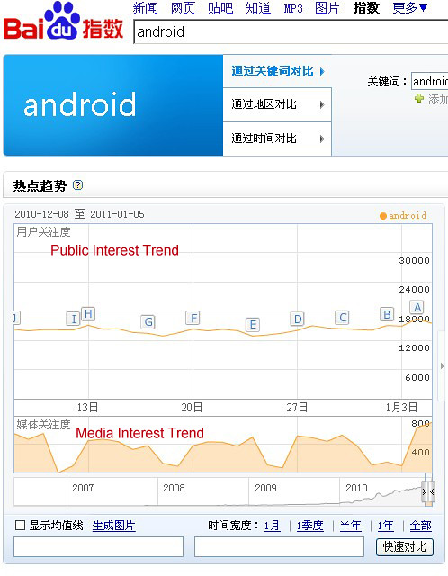 Baidu Index - Interest Trend