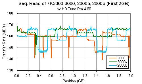 Deskstar 7K3000: HD Tune Pro (Short stroke) compiled