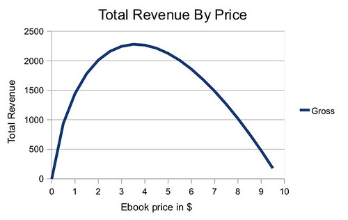 Konrath Data Ebook Revenue Curve