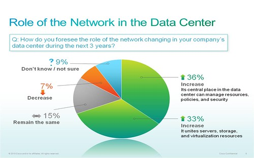 Role of the Network in the Data Center