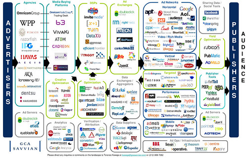 Display ad ecosystem