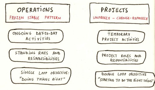 Operations versus Projects