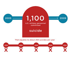 Suicides in the military (GEEKSTATS) Tags: military suicide statistic usarmy infograph