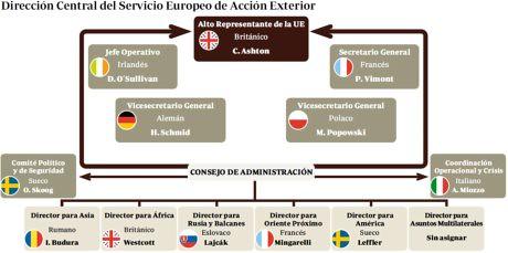 11a21 ABC DC Servicio europeo Acción exterior