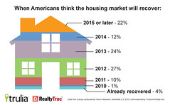 Mortgage rates near record lows, potential homebuyers difficult to get a mortgage - Infographic: When Americans Think the Housing Market Will Recover