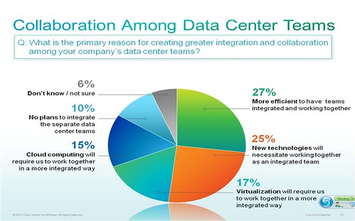 Collaboration Among Data Center Teams