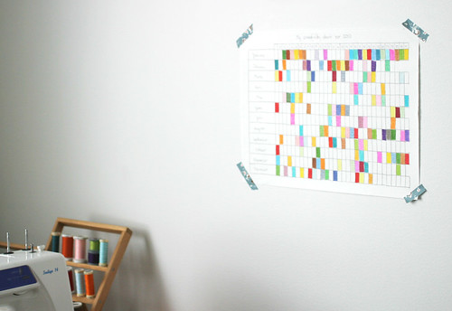 2010 creativity chart