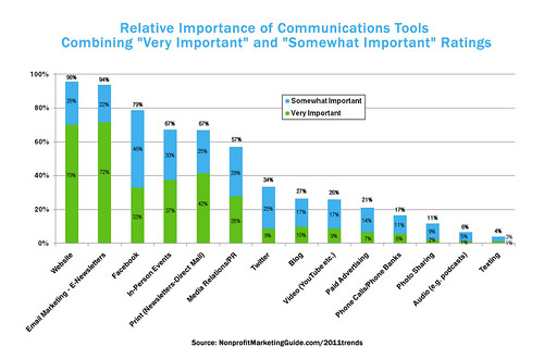 Relative Importance of Comm Tools Combining Very and Somewhat Important