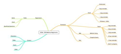 Webinar marketing playbook example
