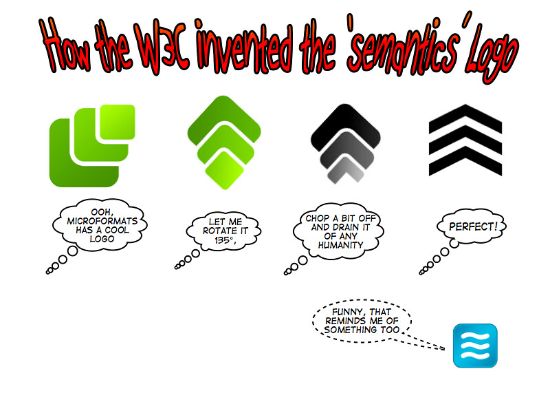 How the w3c invented the 'semantics' logo