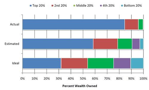 Répartition des richesses aux USA