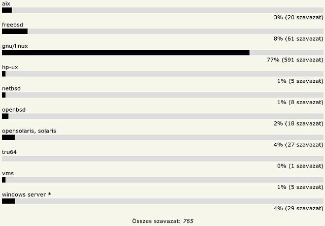 HOVD 2010 - Kedvenc szerver operációs rendszer