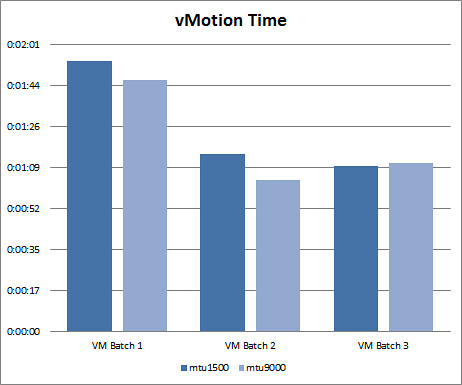 Jumbo Frames Comparison Testing with IP Storage and vMotion » boche