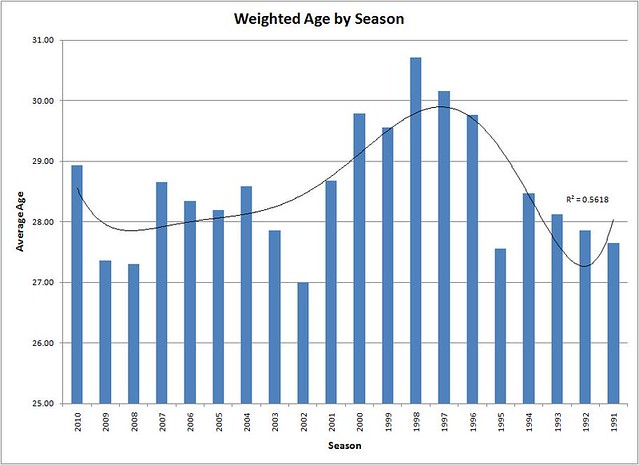 Trending Age Graph