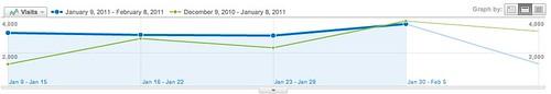 Dashboard - Google Analytics