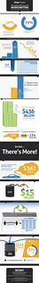 The Dollars & Sense of Workshifting (Telecommuting) Infographic