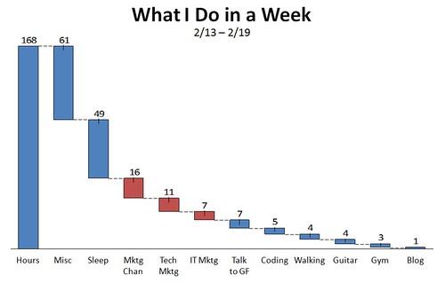 Breakdown of my week