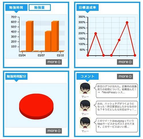 studylog