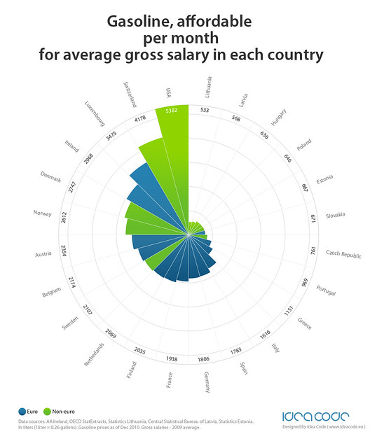 Infographics: gasoline affordable per month for average gross salary in each country