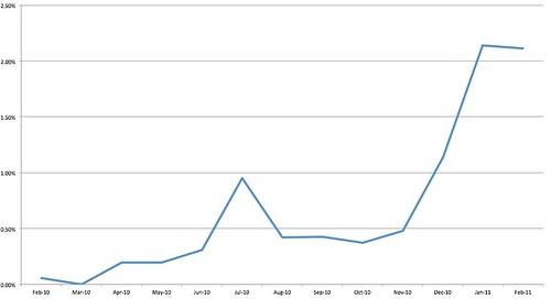 Popup blog post data