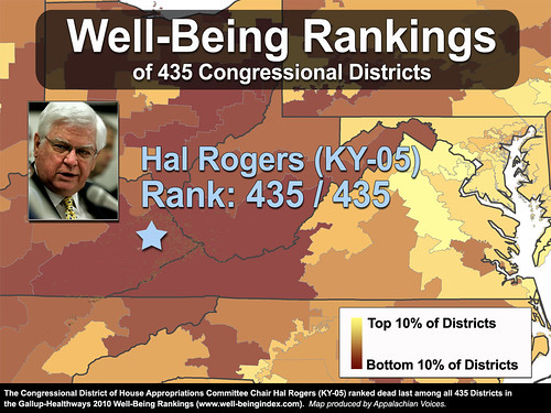 The District of Hal Rogers, Chair of House Appropriations, Ranks Dead Last in Well-Being