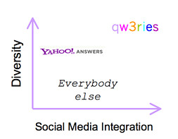 competitive landscape: diversity and social media integration with qw3ries at the top right