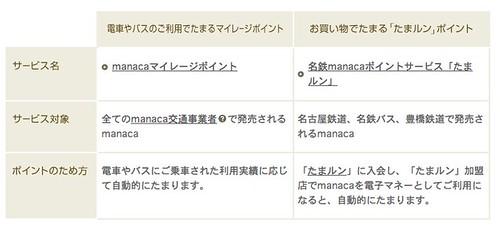 ポイントサービス | 名鉄manacaと「たまルン」の公式サイト