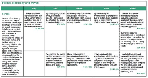 Science CfE Experiences and Outcomes Forces