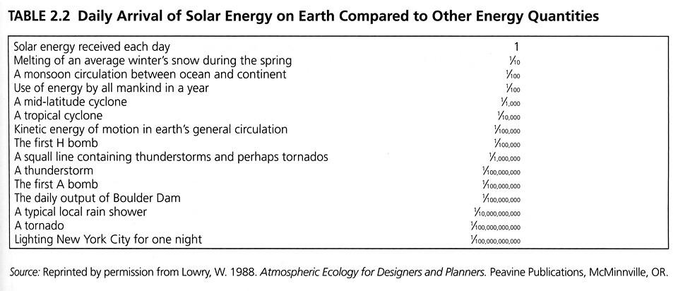 Solar Energy Comparisons