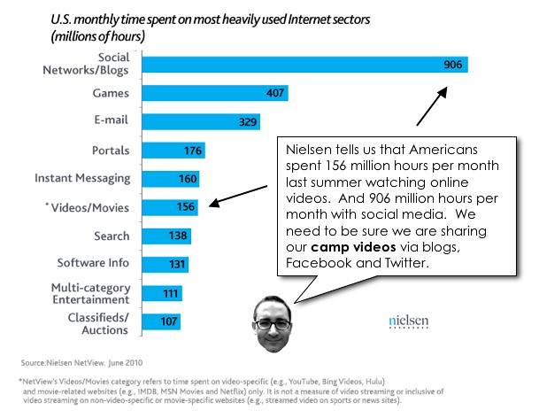 Online Video Viewing Habits by CAMP TV