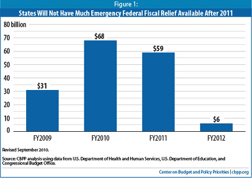 Federal Aid to States FY2009 - FY 2012