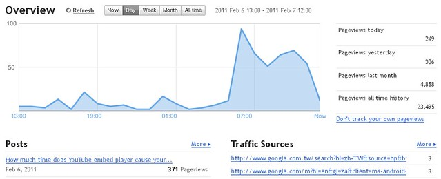 Where did those pageviews come from?