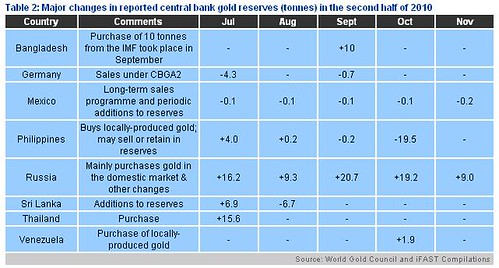 Major Changes In Reported Central Bank Gold Reserves (tonnes) In the Second Half of 2010
