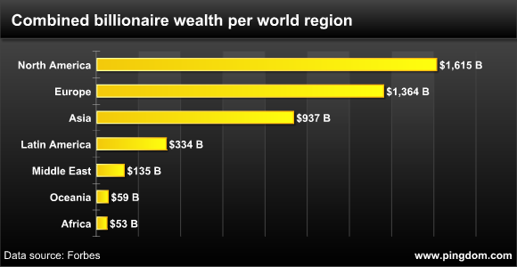 Combined billionaire wealth per region