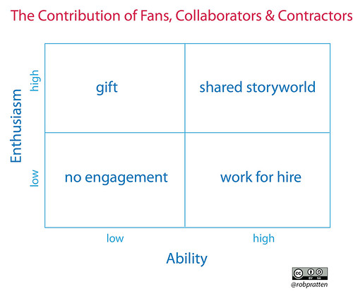 The Contribution of Fans, Collaborators and Contractors