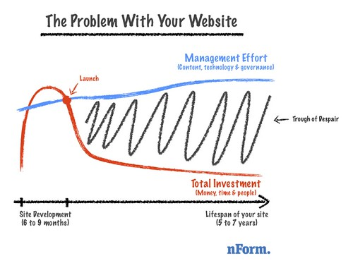The Problem With Your Website