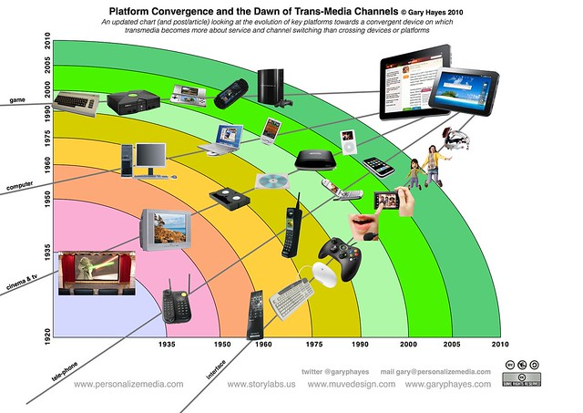 Platform Convergence and the Dawn of Trans-Media Channels