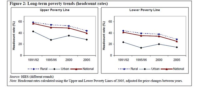 Long term poverty trend