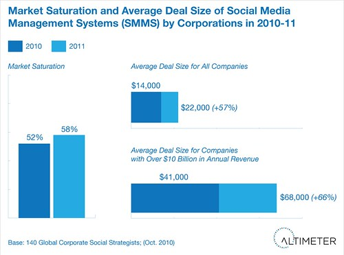 Social Media Management Systems: Market Saturation and Deal Sizes for 2010-2011
