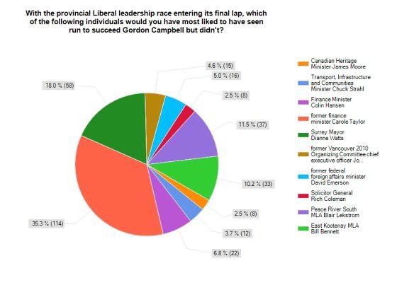 Public Eye Survey - January 28, 2011