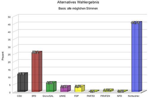 Wahlergebnis - inkl. der Nichtwähler-Stimmen