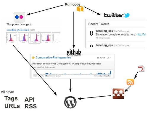 socialR: Reproducible Research & Notebook integration with R