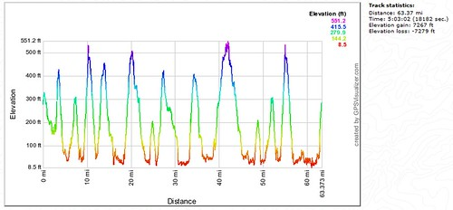 Elevation profile - NASA SRTM1 Database