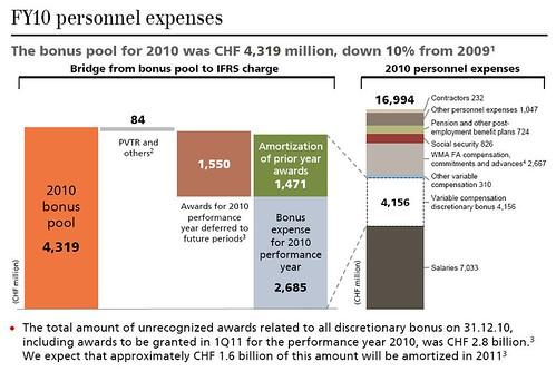 UBScompensationstructure2011