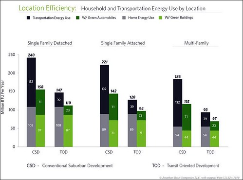 the effects of household location & technology, compared (by: Jonathan Rose Companies, via EPA)