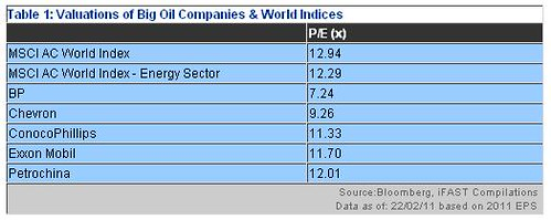 Valuations of Big Oil Companies & World Indices