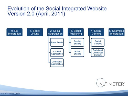 Evolution of the Social Integrated Website (version 2.0, april 2011)