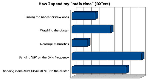 RadioTimeDXersBarChart