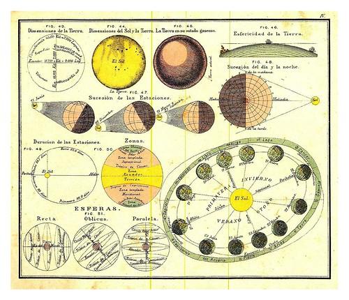 001-Geografia astronomica y fisica-Atlas De Geografía- Astronómica, Física, Política Y Descriptiva 1908- Juan G. Artero