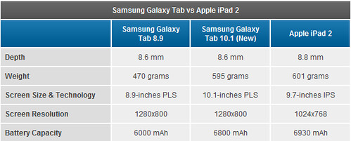 samsung galaxy tab 10.1, 8.9 vs apple ipad 2